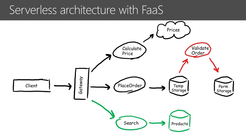 Serverless architecture with FaaS Client Temp S...