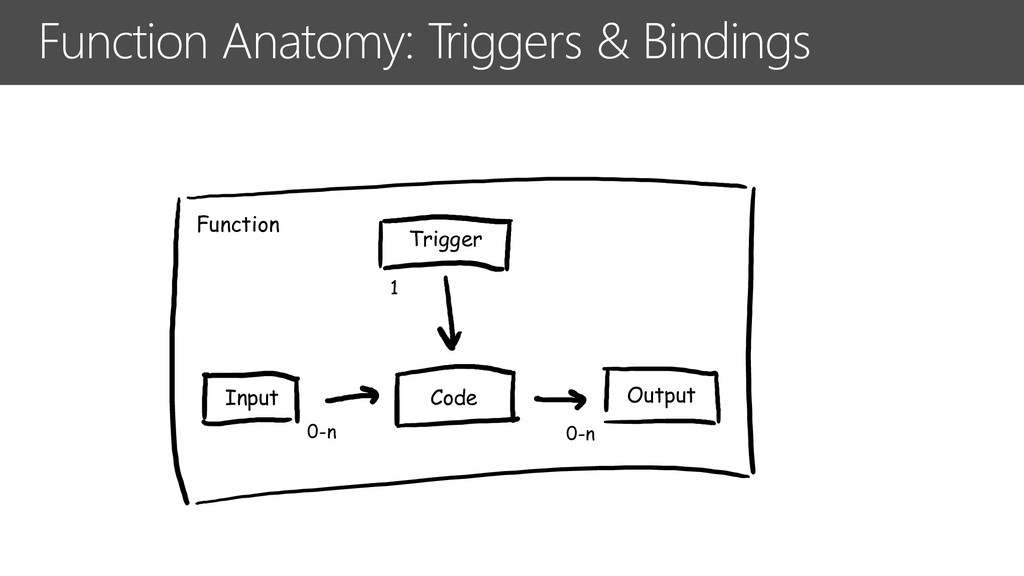 Function Anatomy: Triggers & Bindings Input Out...