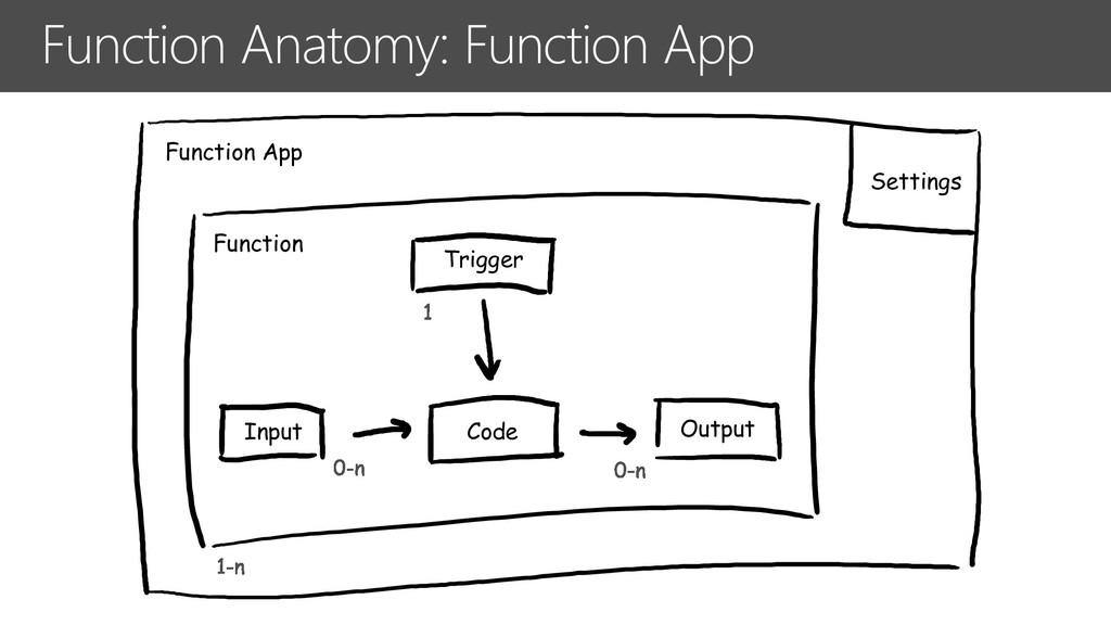 Function Anatomy: Function App Input Output Tri...