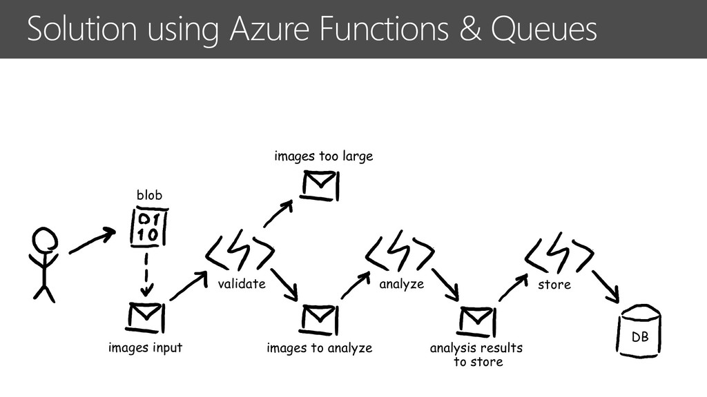 Solution using Azure Functions & Queues images ...