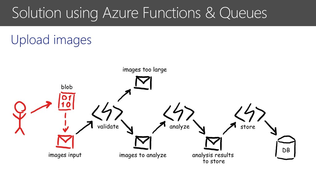 Solution using Azure Functions & Queues Upload ...