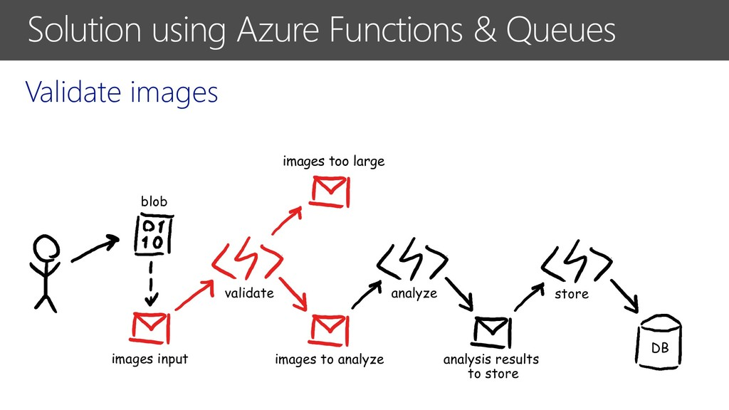 Solution using Azure Functions & Queues Validat...