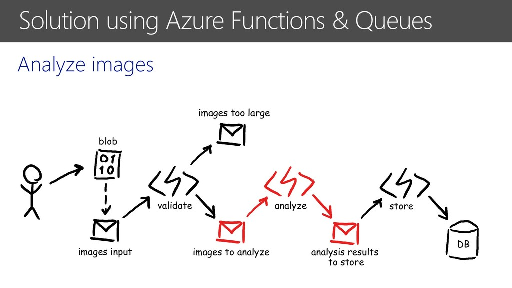 Solution using Azure Functions & Queues Analyze...