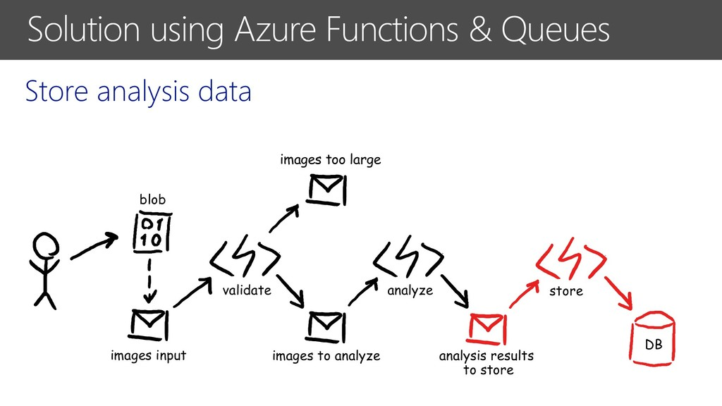 Solution using Azure Functions & Queues Store a...