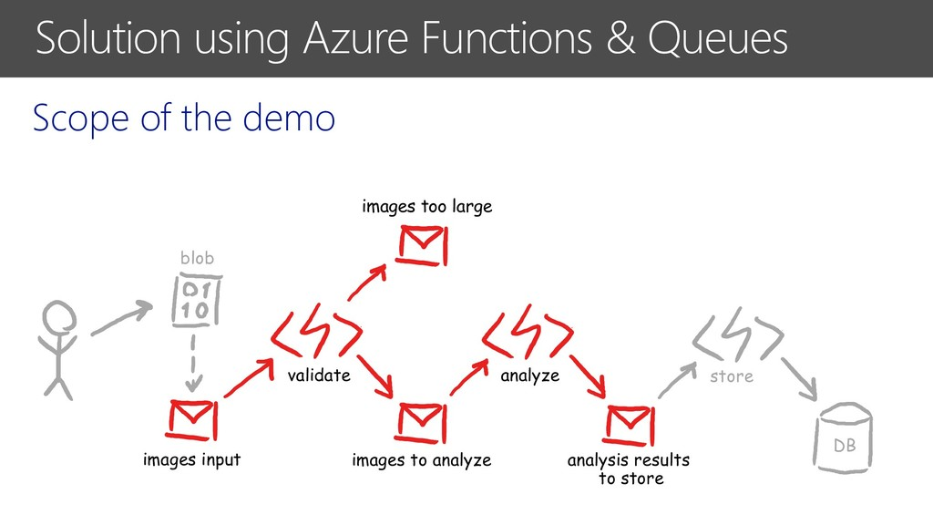 Solution using Azure Functions & Queues Scope o...