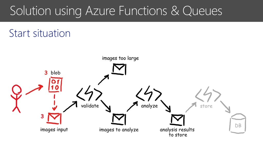 Solution using Azure Functions & Queues Start s...
