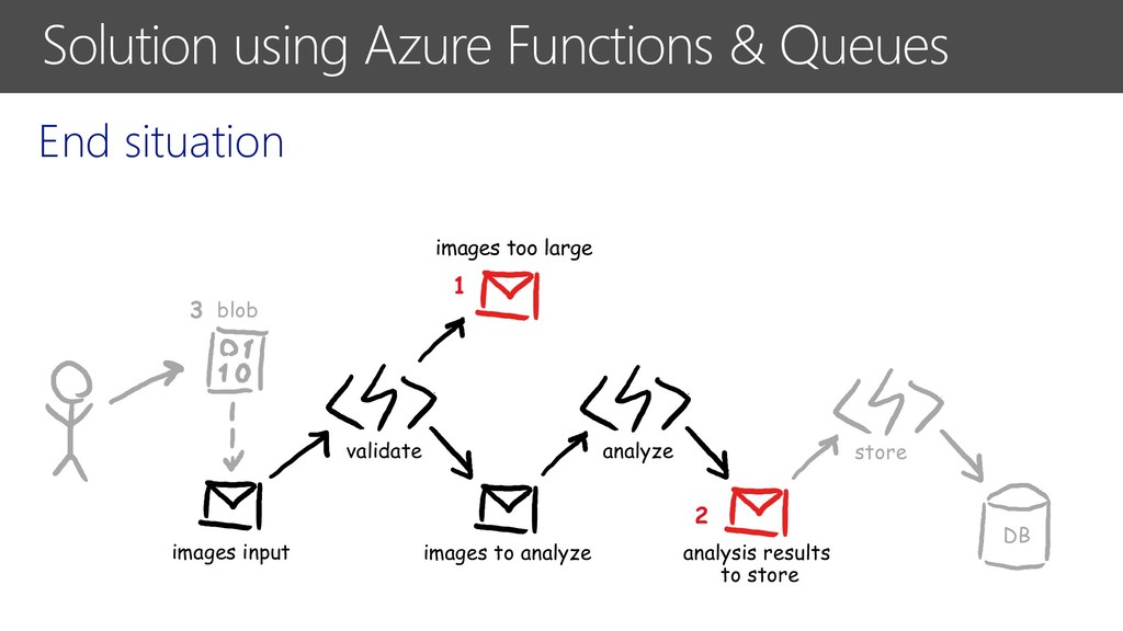 Solution using Azure Functions & Queues End sit...