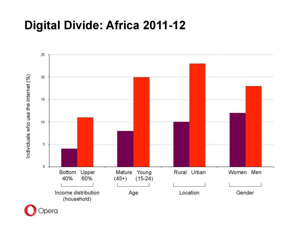 Digital Divide: Africa 2011-12 Individuals who ...