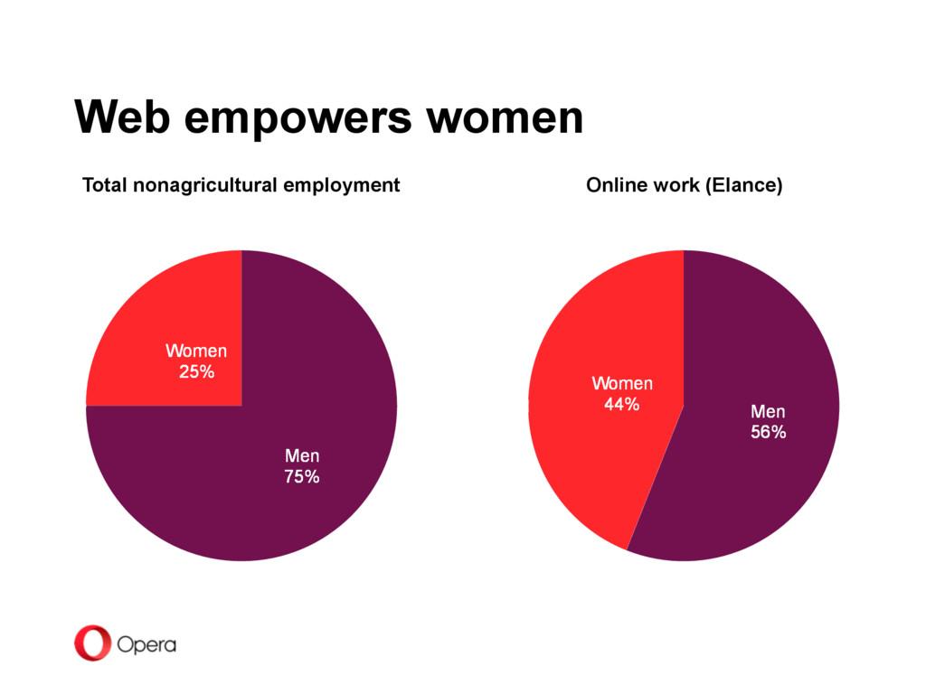 Women 25% Men 75% Total nonagricultural employm...