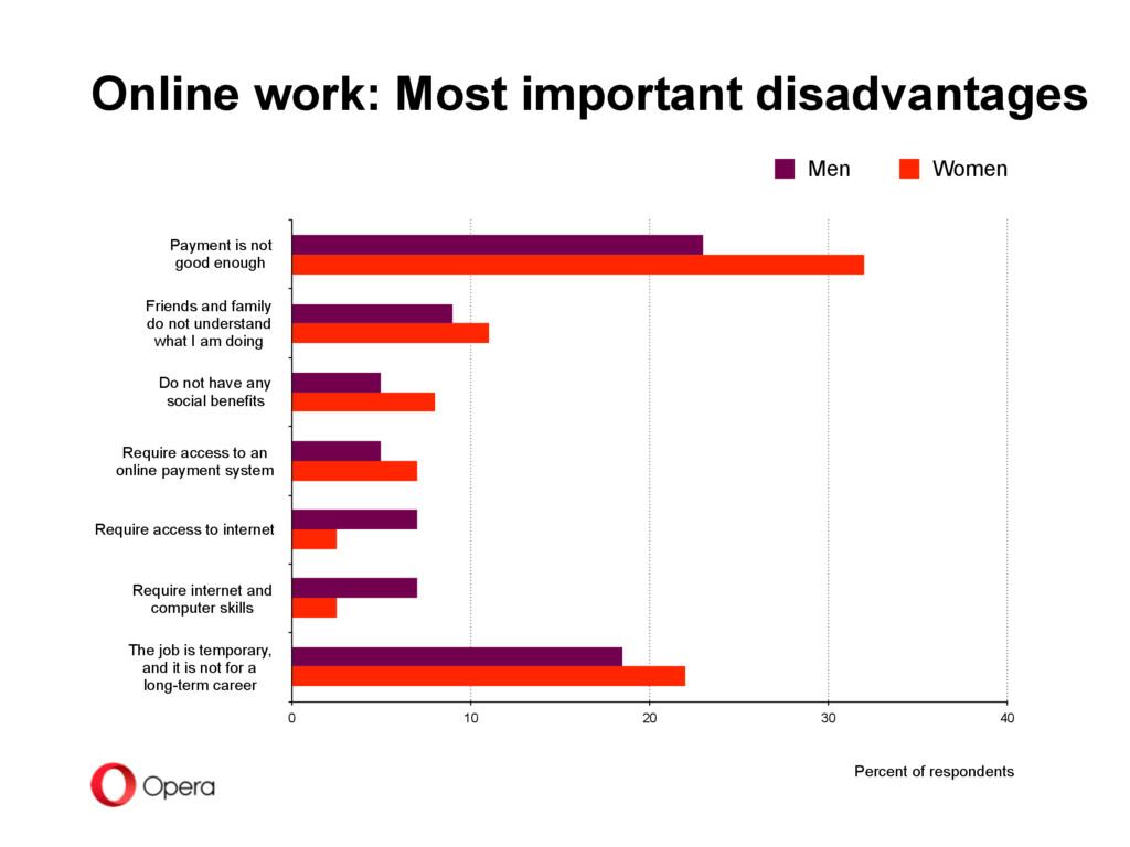 Online work: Most important disadvantages Payme...