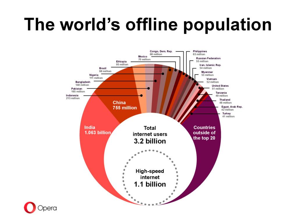 The world's offline population Total  internet...