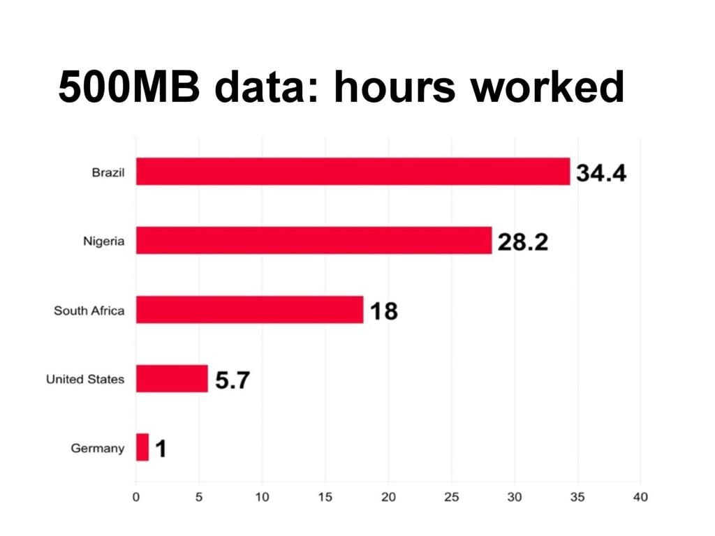 500MB data: hours worked