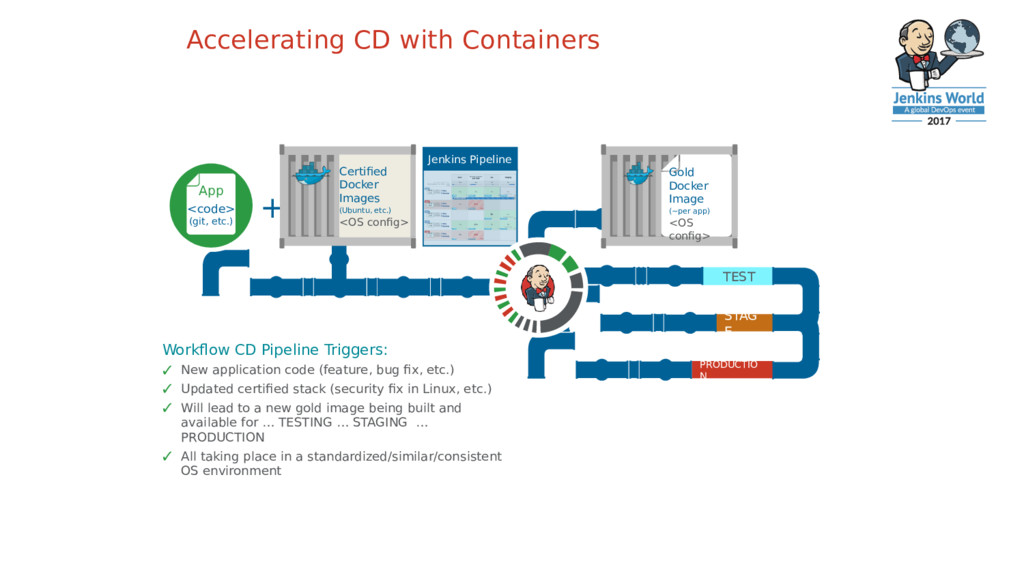 Accelerating CD with Containers Workflow CD Pip...