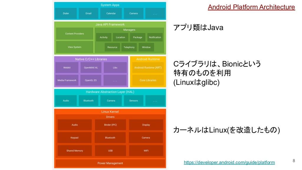 8 https://developer.android.com/guide/platform ...
