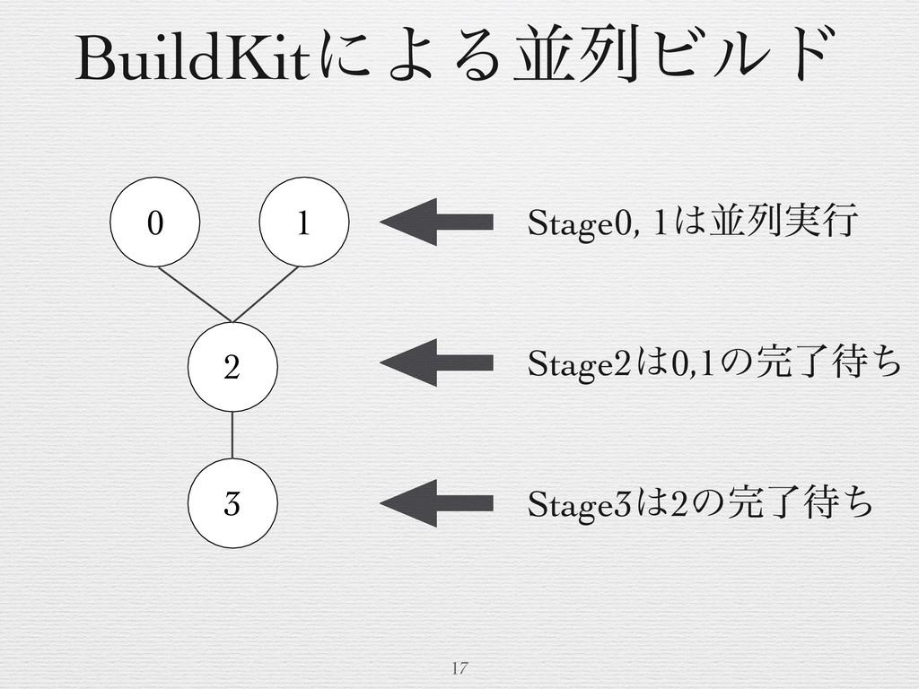 17 BuildKitʹΑΔฒྻϏϧυ 0 1 2 3 Stage0, 1ฒྻ࣮ߦ Stag...