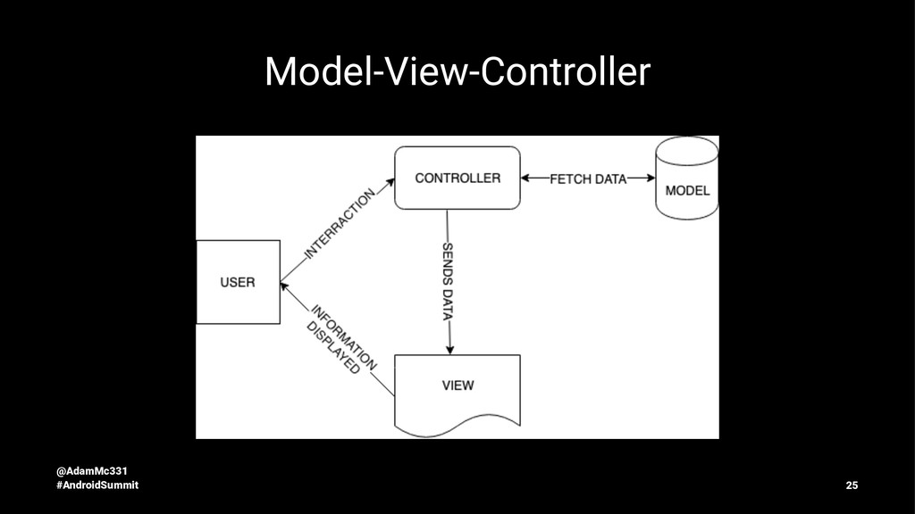 Model-View-Controller @AdamMc331 #AndroidSummit...