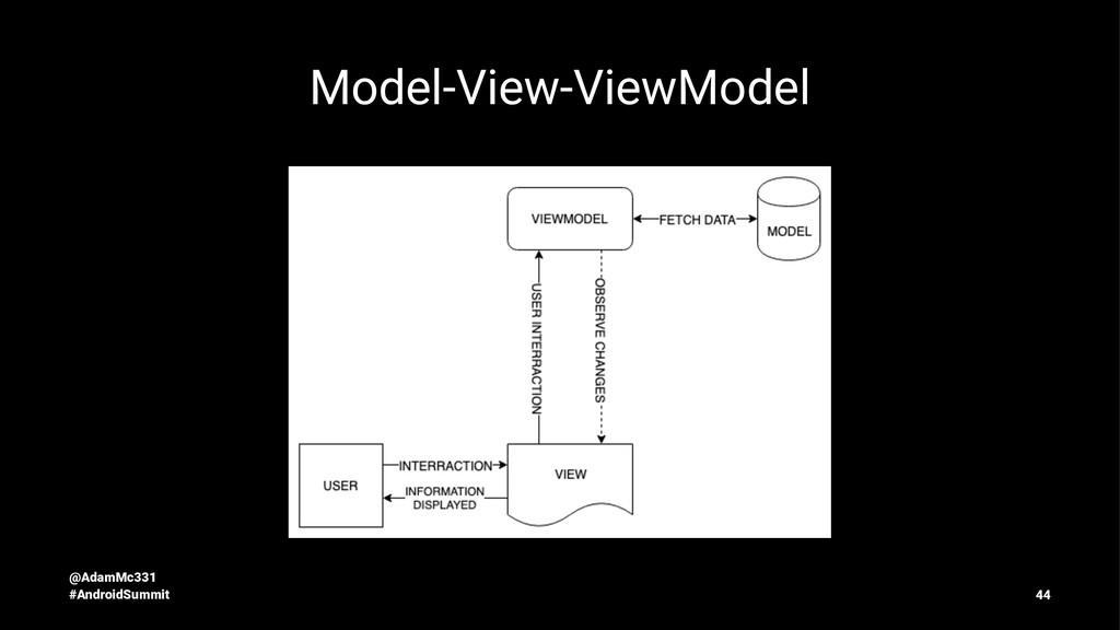 Model-View-ViewModel @AdamMc331 #AndroidSummit ...