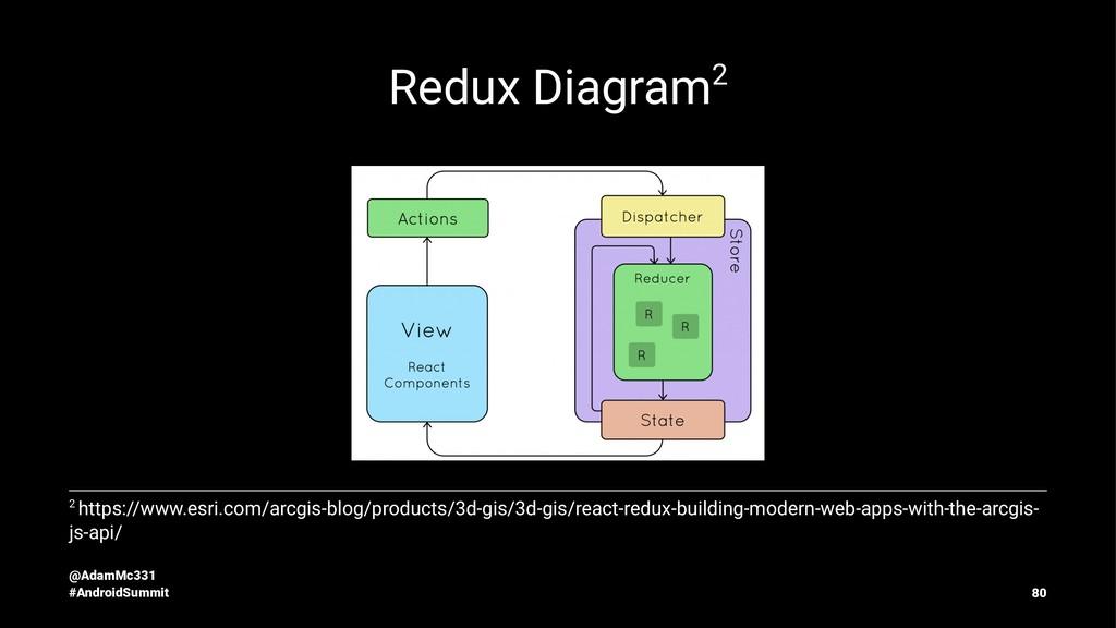 Redux Diagram2 2 https://www.esri.com/arcgis-bl...