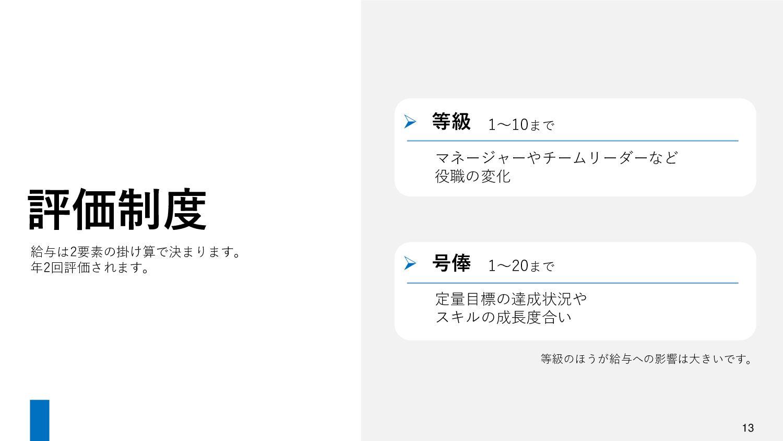 13 社内の様子 平均年齢 31歳 *2021年5月時点 年齢構成比 男女比 1.37 時間/...