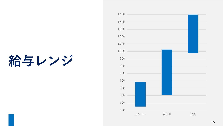 1515 募集 要項 雇用形態 正社員(試用期間 3ヶ月) 勤務時間 9:00-18:00(休...