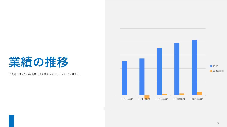 6 2008年 「サイトエンジン株式会社」設立 東京都中央区(東銀座) 2009年 本社を東京...