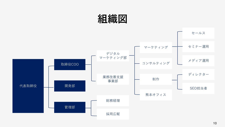 10 10 ボードメンバー 橋本直矢 取締役COO 通信販売会社で3年バイヤーとして企画制作・...