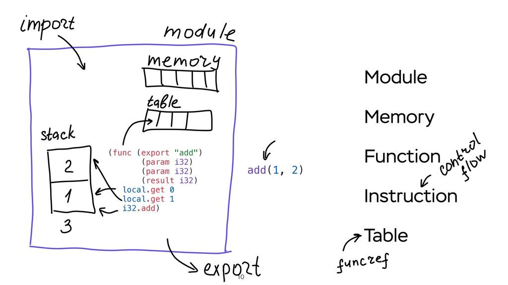 """10 (func (export """"add"""") (param i32) (param i32)..."""