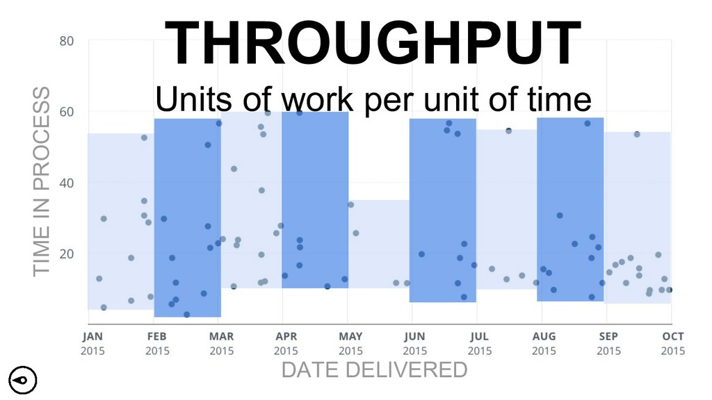 TIME IN PROCESS DATE DELIVERED THROUGHPUT Units...