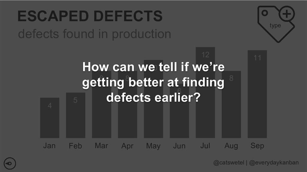 ESCAPED DEFECTS Jan defects found in production...