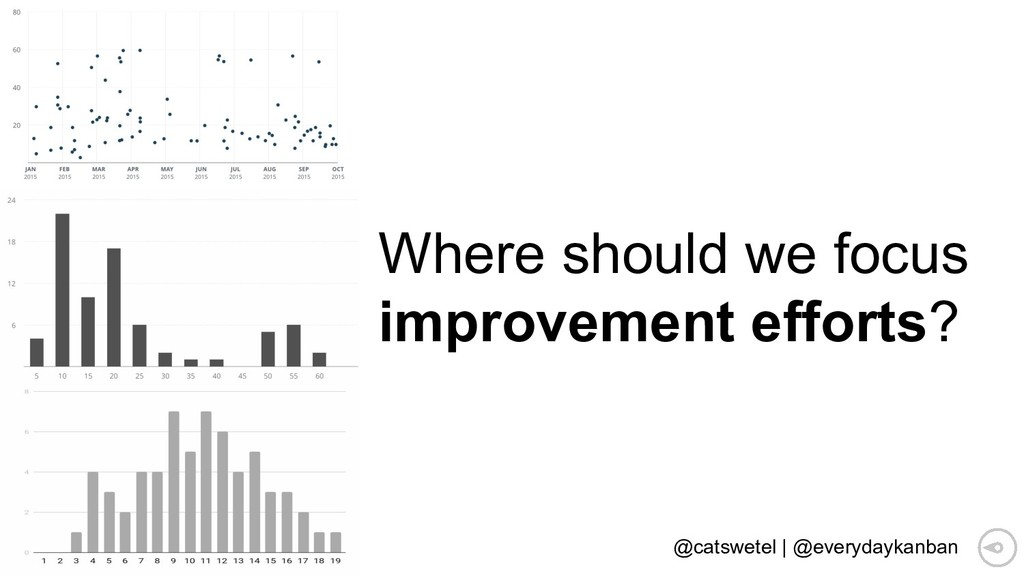 Where should we focus improvement efforts? @cat...
