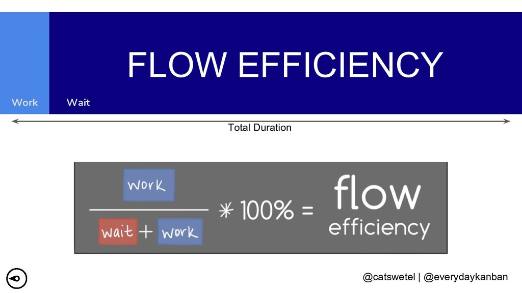 @catswetel | @everydaykanban FLOW EFFICIENCY Wo...