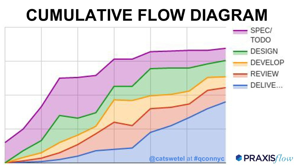 CUMULATIVE FLOW DIAGRAM @catswetel at #qconnyc