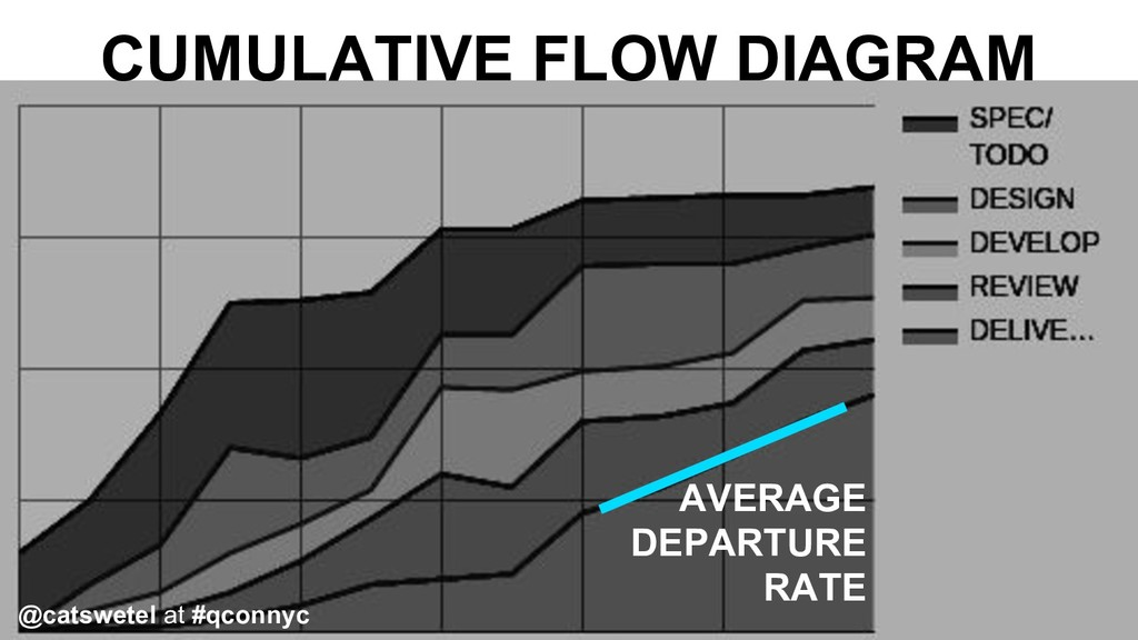 CUMULATIVE FLOW DIAGRAM AVERAGE DEPARTURE RATE ...