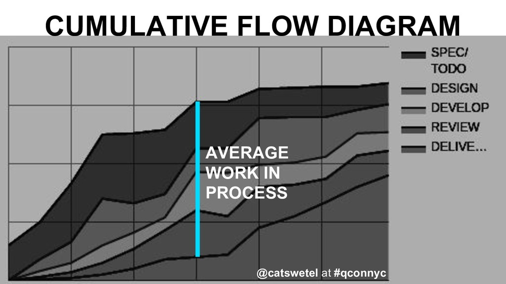 CUMULATIVE FLOW DIAGRAM AVERAGE WORK IN PROCESS...