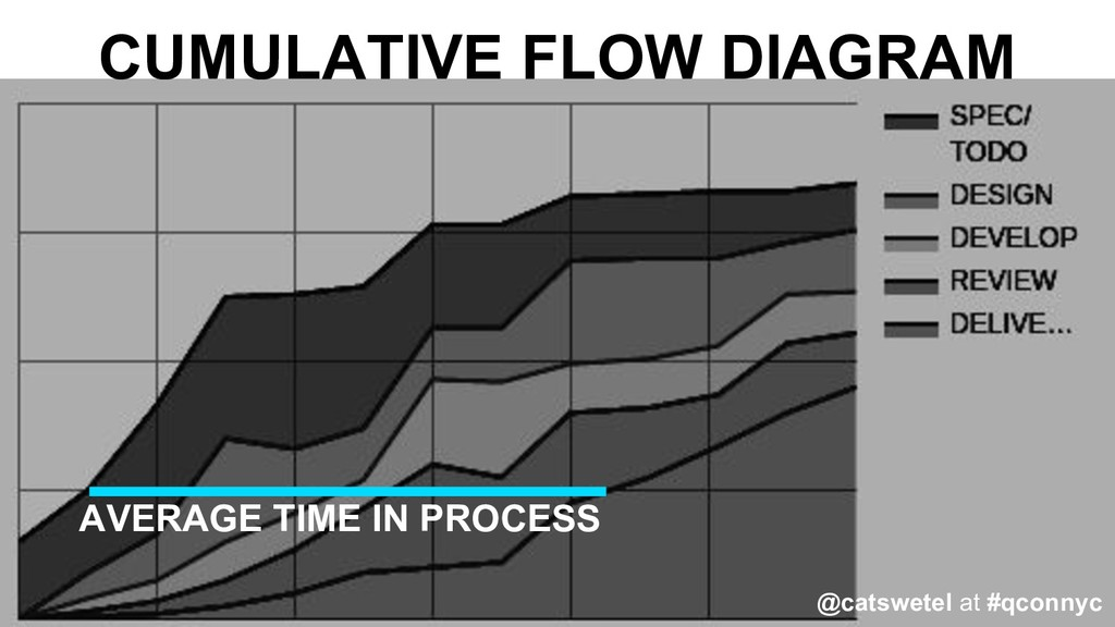 CUMULATIVE FLOW DIAGRAM AVERAGE TIME IN PROCESS...