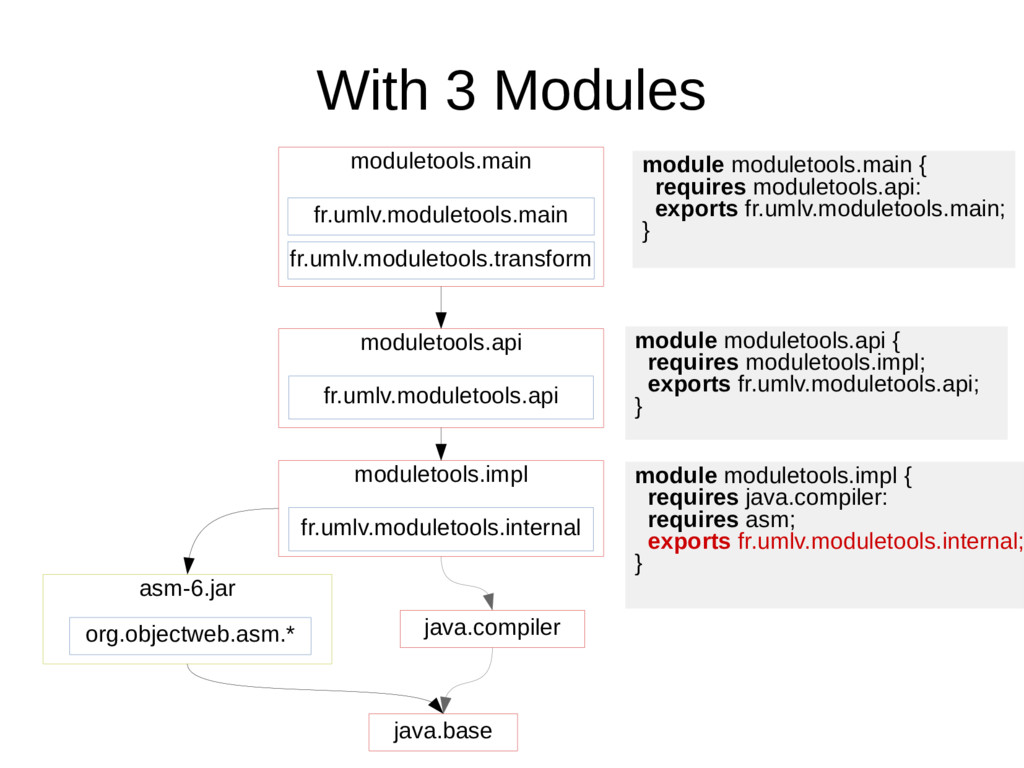 With 3 Modules java.base org.objectweb.asm.* as...