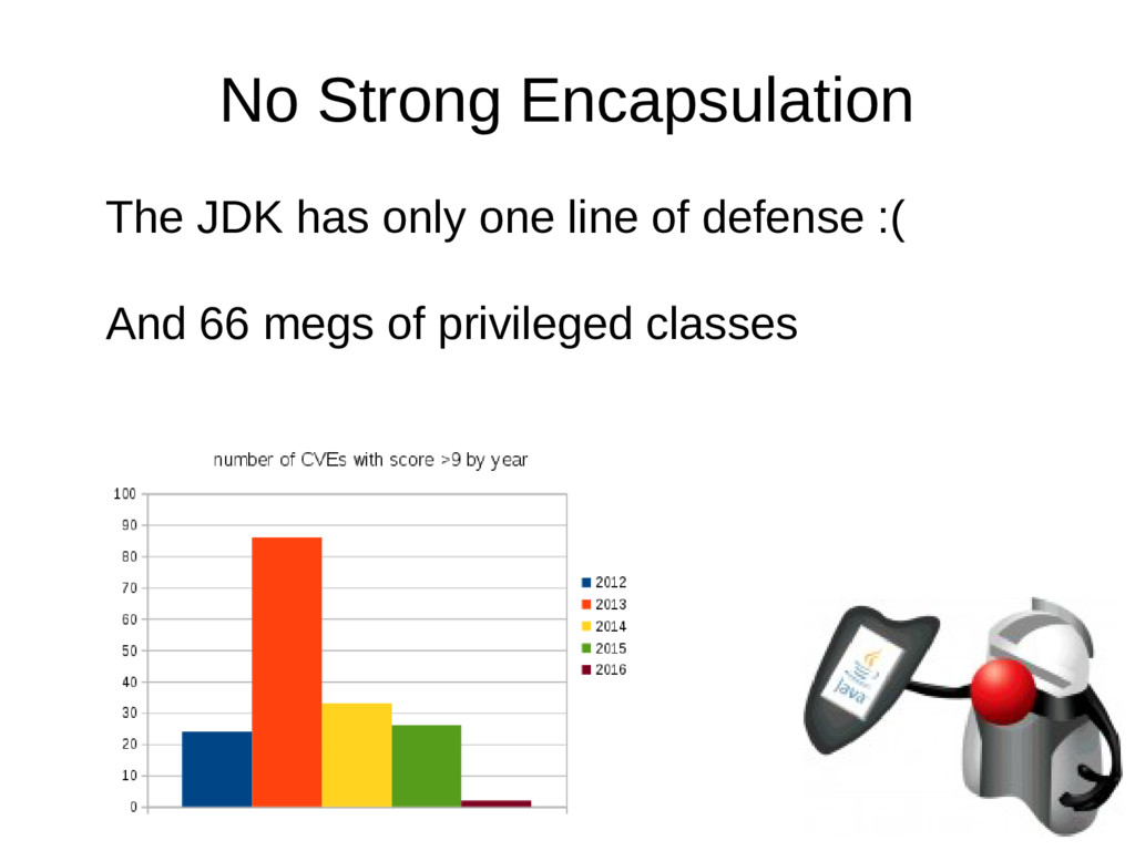 No Strong Encapsulation The JDK has only one li...