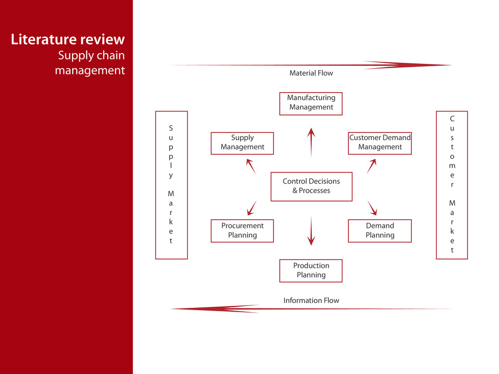 Literature review Supply chain management S u p...
