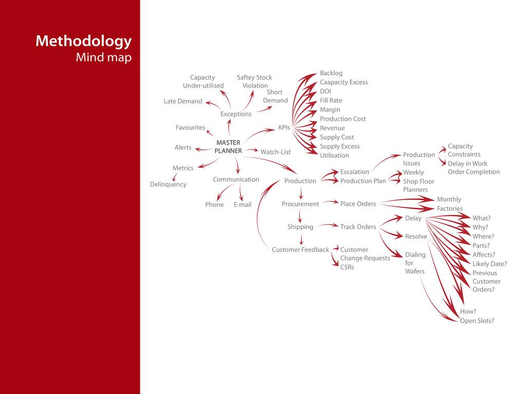 Methodology Mind map MASTER PLANNER Exceptions ...
