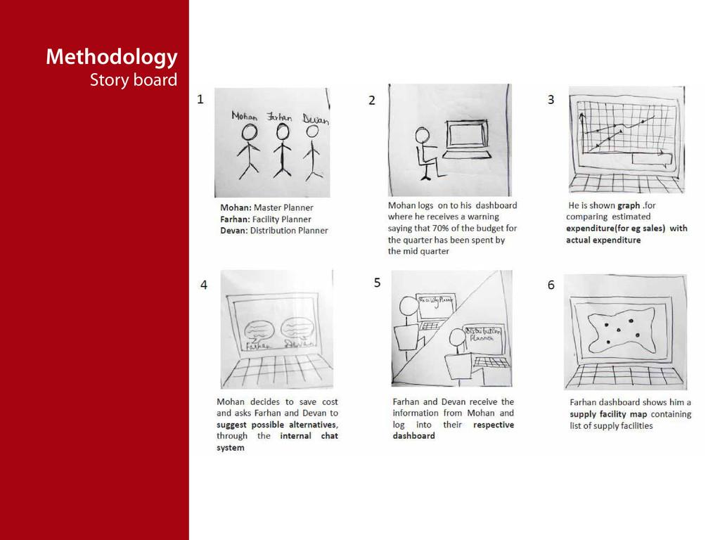 Methodology Story board