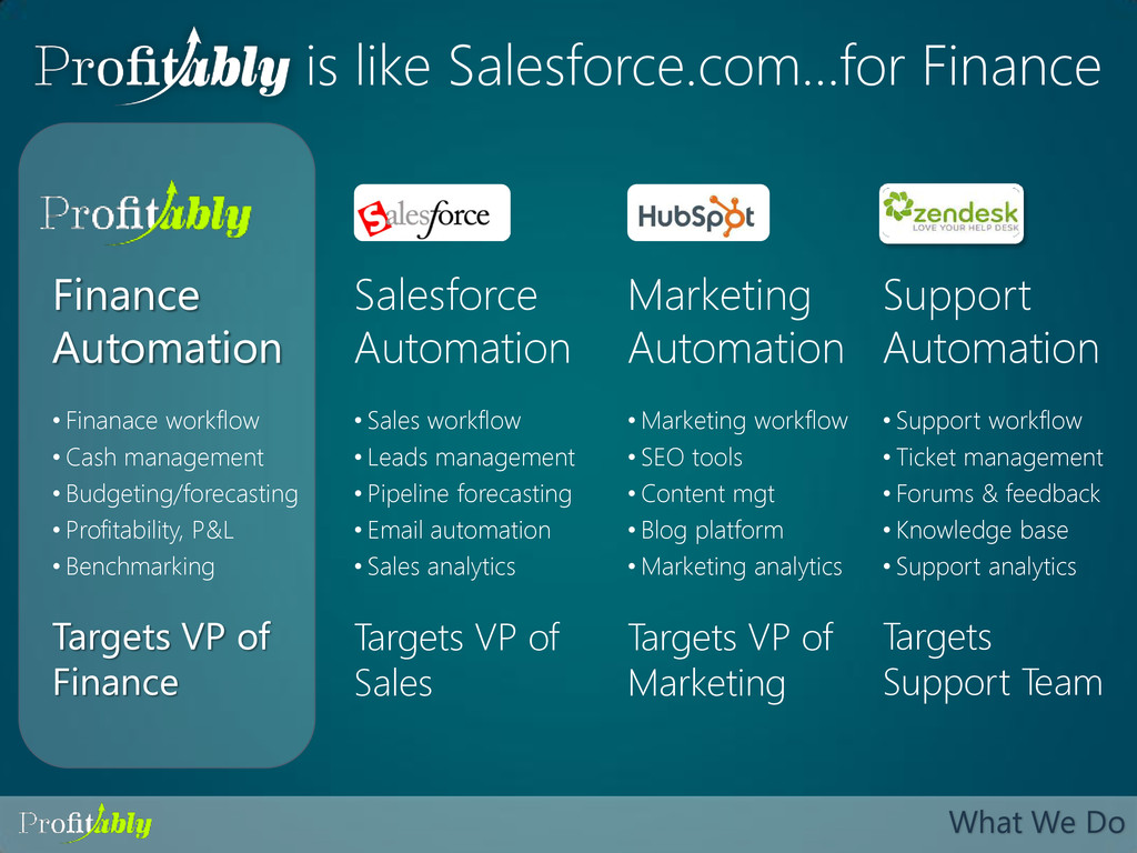 What We Do Salesforce Automation Finance Automa...