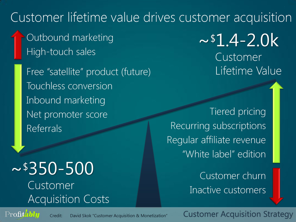 Customer Acquisition Costs Customer Lifetime Va...