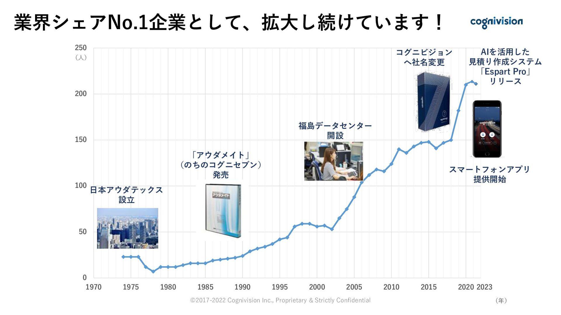 業界シェアNo.1企業として、拡⼤し続けています! 0 50 100 150 200 250 ...