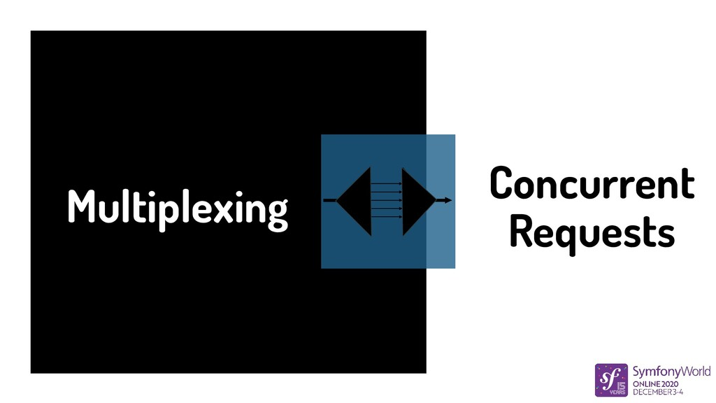 Multiplexing Concurrent Requests