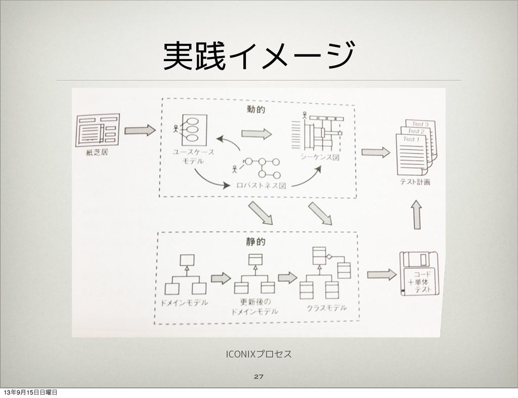 実践イメージ 27 ICONIXプロセス 139݄15༵