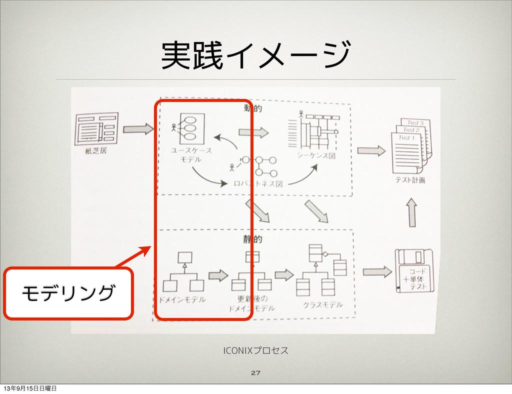 実践イメージ 27 モデリング ICONIXプロセス 139݄15༵