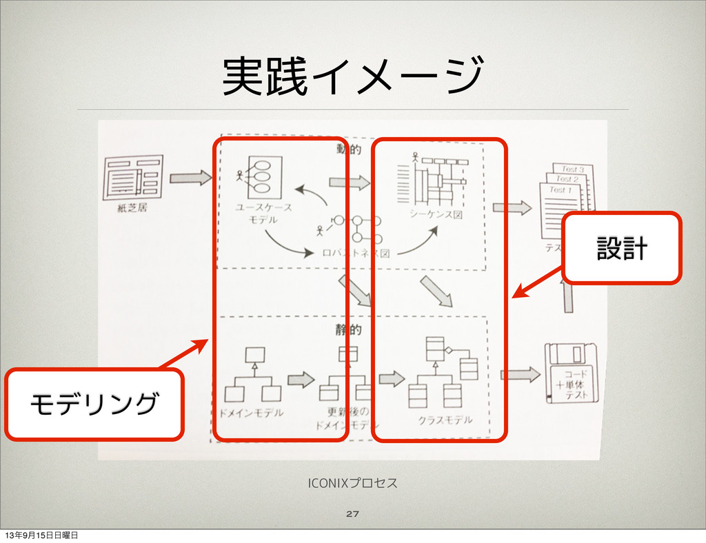 実践イメージ 27 モデリング 設計 ICONIXプロセス 139݄15༵