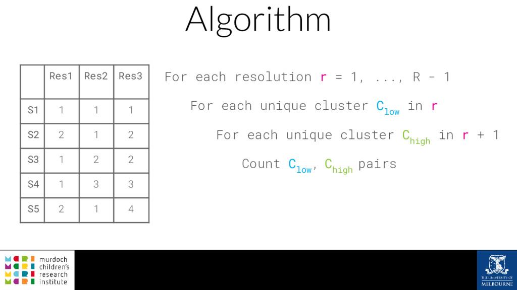 Algorithm For each resolution r = 1, ..., R - 1...