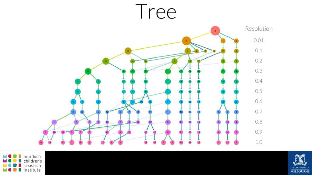 Tree Resolution 0.01 0.1 0.2 0.3 0.4 0.5 0.6 0....