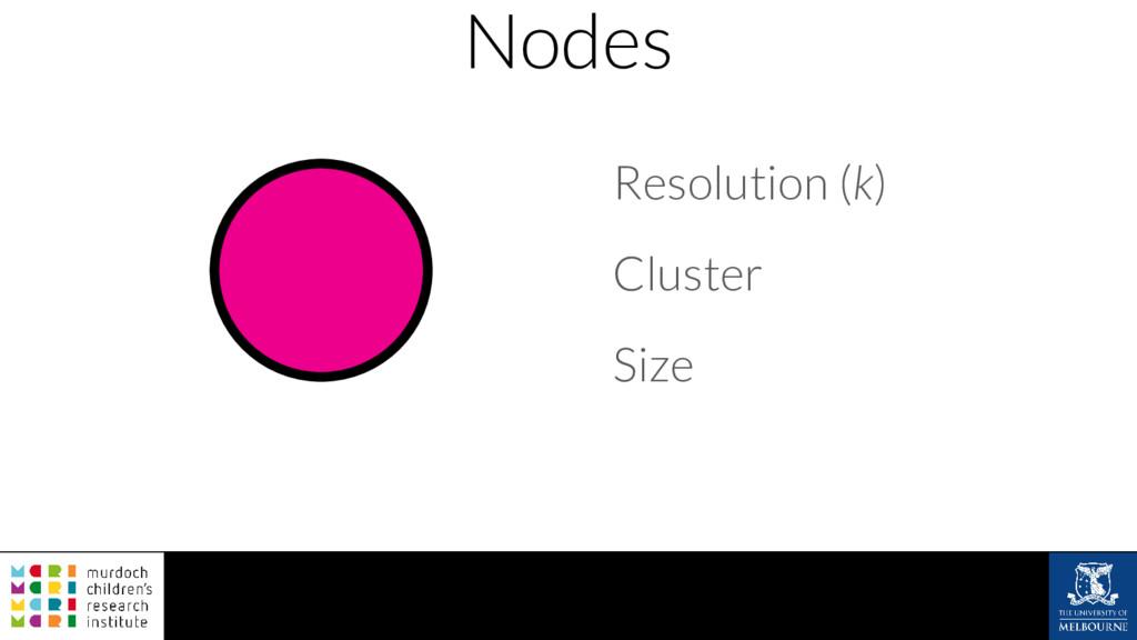 Nodes Resolution (k) Cluster Size